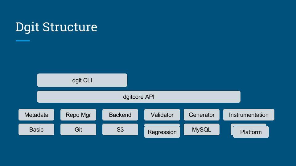 Code — dgit 0 1 4 documentation